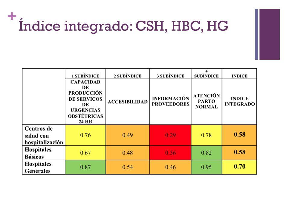 Índice integrado: CSH, HBC, HG