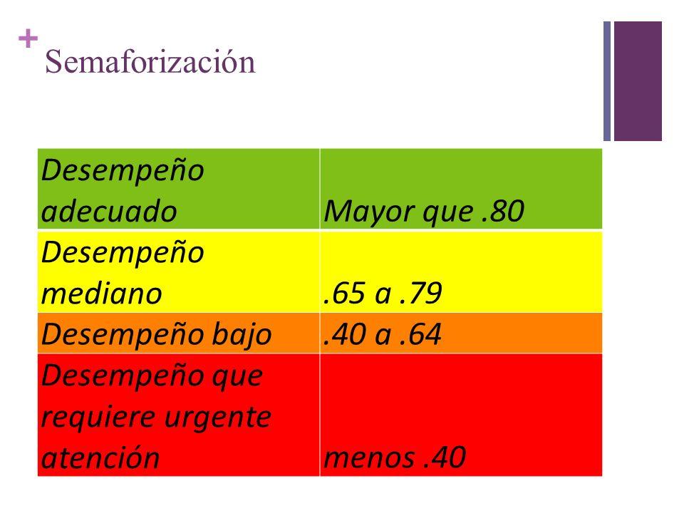 Semaforización Desempeño adecuado. Mayor que .80. Desempeño mediano. .65 a .79. Desempeño bajo.