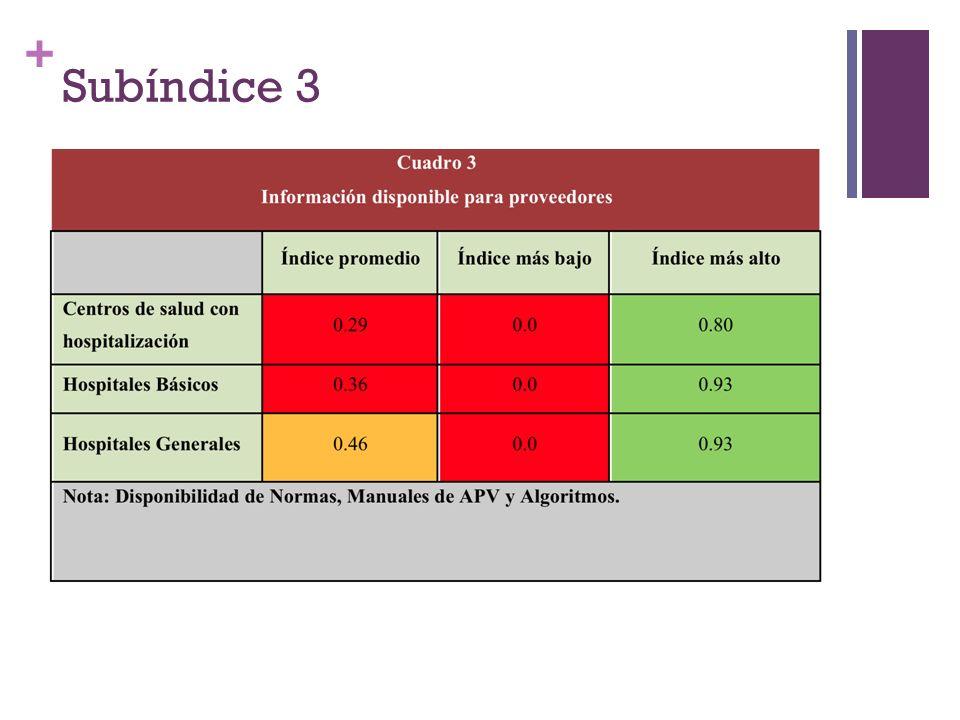 Subíndice 3