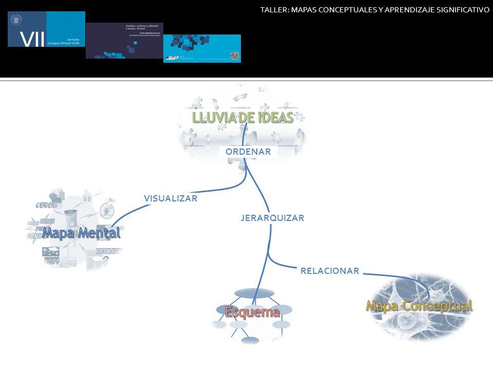 LLUVIA DE IDEAS Mapa Mental Mapa Conceptual Esquema ORDENAR VISUALIZAR