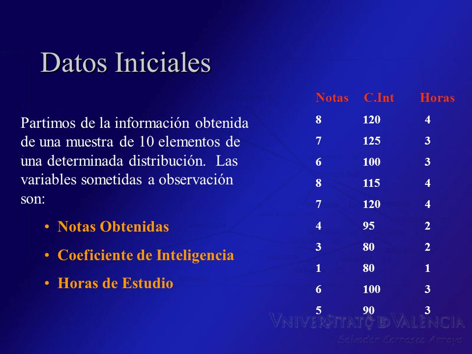 Datos Iniciales Notas C.Int Horas. 8 120 4. 7 125 3. 6 100 3. 8 115 4.