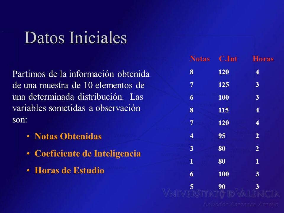 Datos InicialesNotas C.Int Horas. 8 120 4. 7 125 3. 6 100 3. 8 115 4.