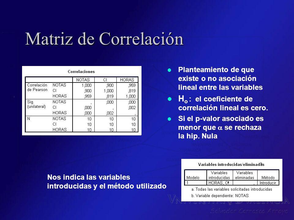 Matriz de CorrelaciónPlanteamiento de que existe o no asociación lineal entre las variables. Ho : el coeficiente de correlación lineal es cero.