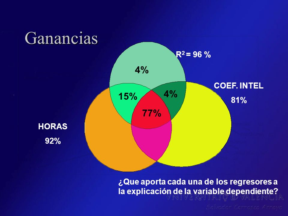 Ganancias 4% 4% 15% 77% R2 = 96 % COEF. INTEL 81% HORAS 92%