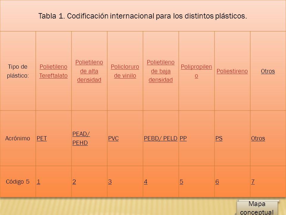 Tabla 1. Codificación internacional para los distintos plásticos.