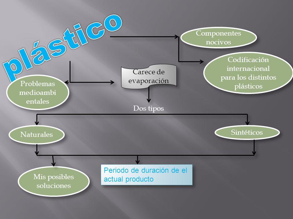 plástico Componentes nocivos
