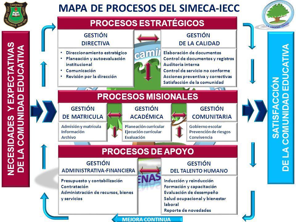 MAPA DE PROCESOS DEL SIMECA-IECC