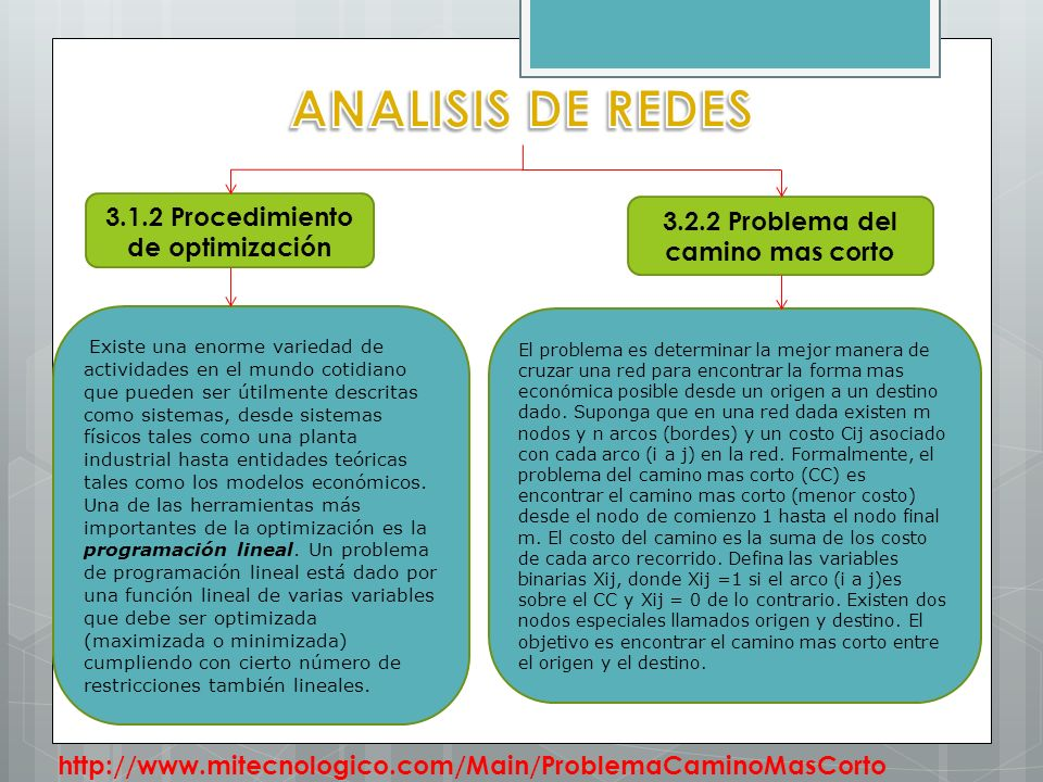 ANALISIS DE REDES 3.1.2 Procedimiento de optimización