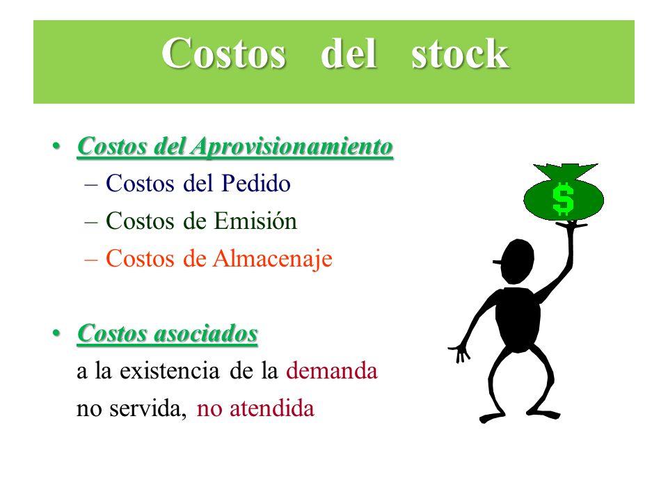 Costos del stock Costos del Aprovisionamiento Costos del Pedido