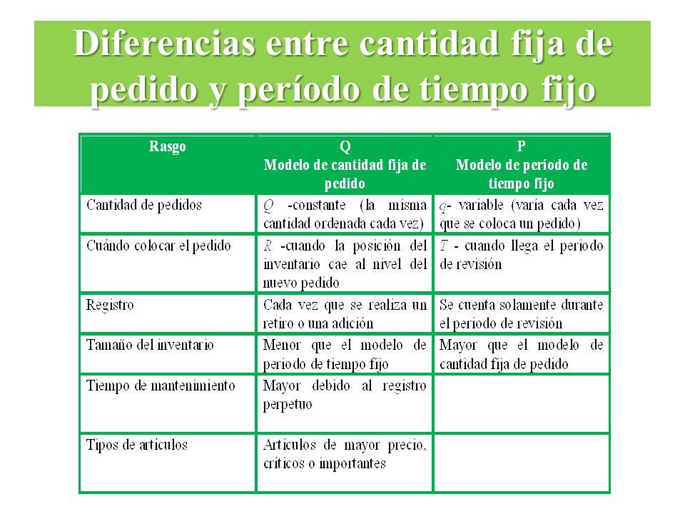 Diferencias entre cantidad fija de pedido y período de tiempo fijo