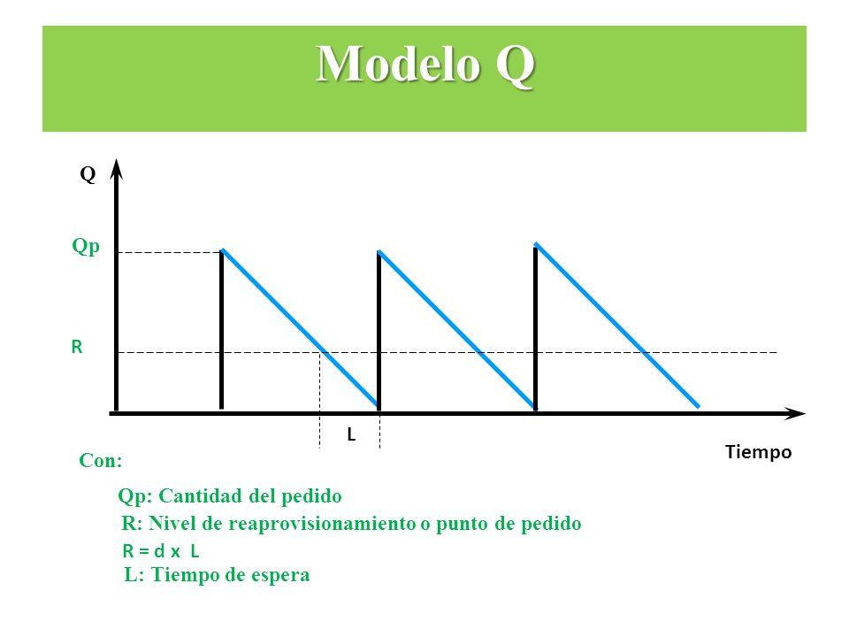 Modelo Q Q Qp R L Tiempo Con: Qp: Cantidad del pedido