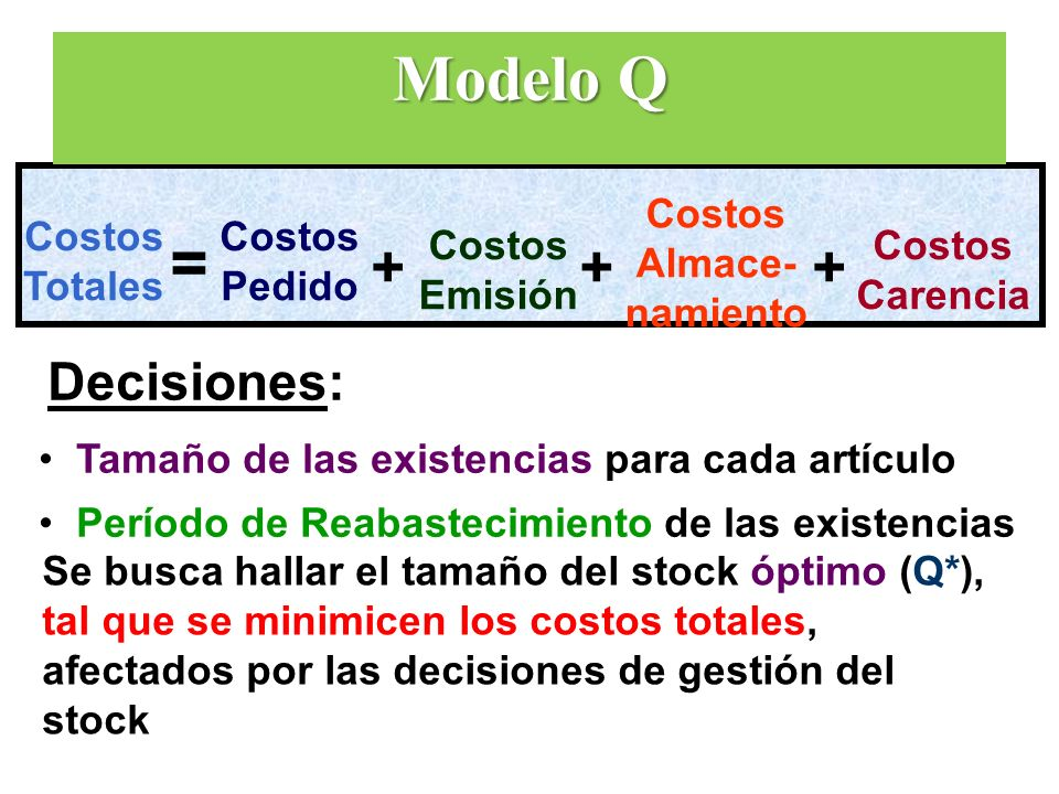 Modelo Q = + + + Decisiones: Costos Almace- namiento Costos Totales