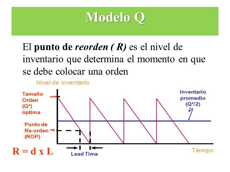Modelo Q El punto de reorden ( R) es el nivel de inventario que determina el momento en que se debe colocar una orden.