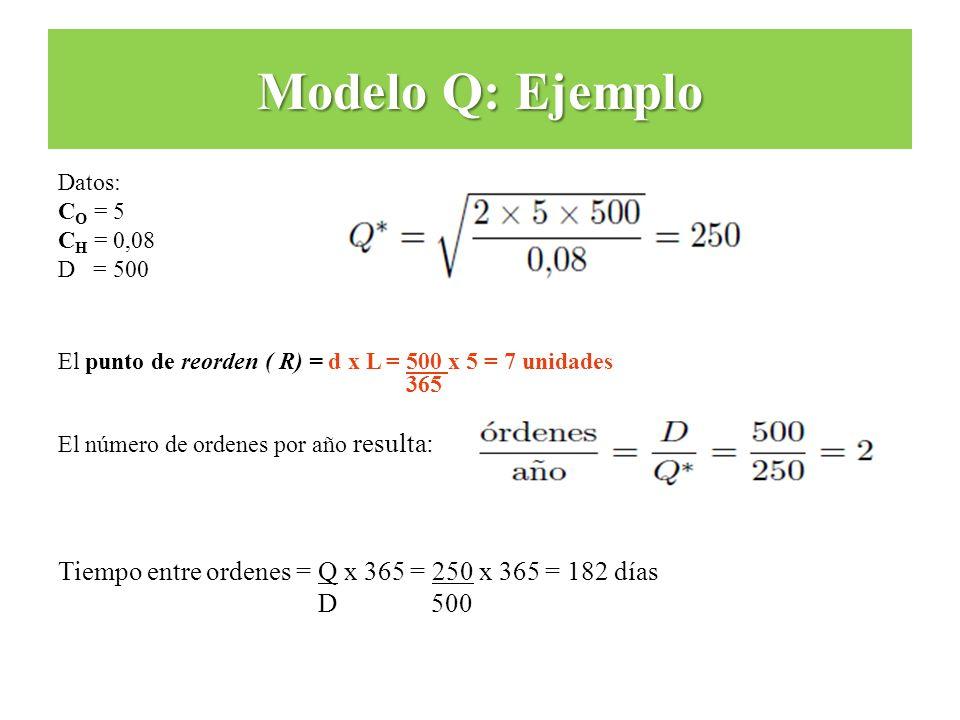 Modelo Q: Ejemplo Datos: CO = 5. CH = 0,08. D = 500. El punto de reorden ( R) = d x L = 500 x 5 = 7 unidades.