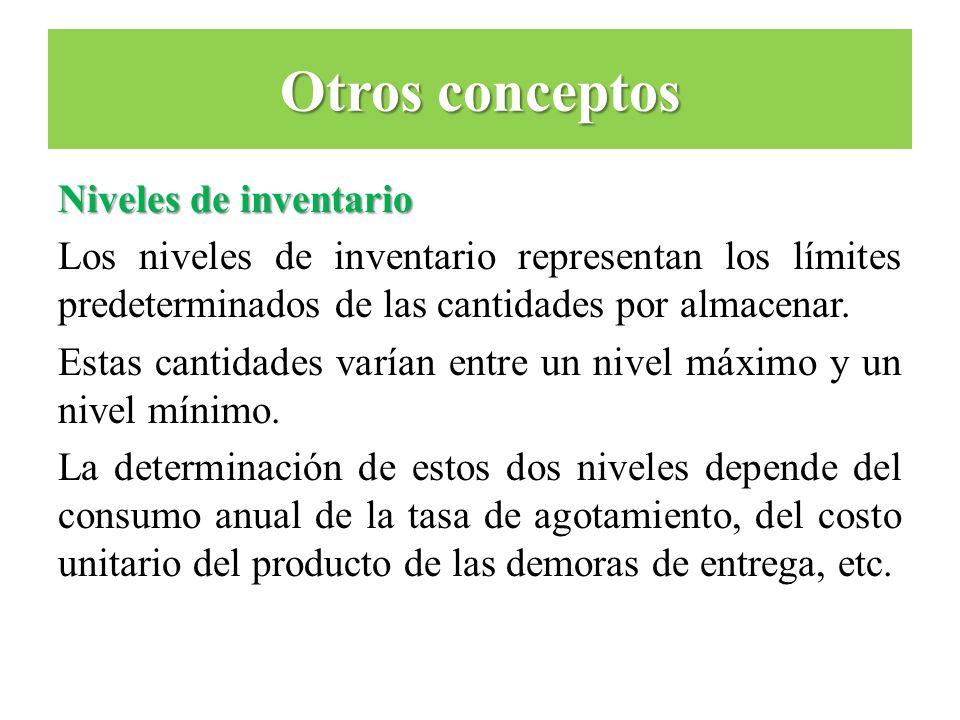 Otros conceptos Niveles de inventario