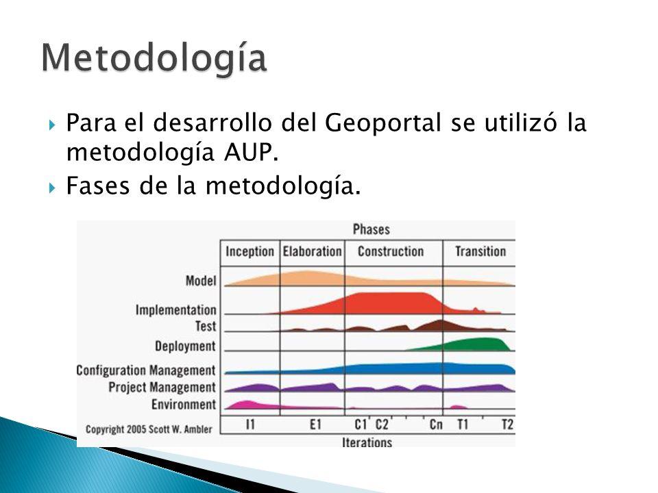 Metodología Para el desarrollo del Geoportal se utilizó la metodología AUP.
