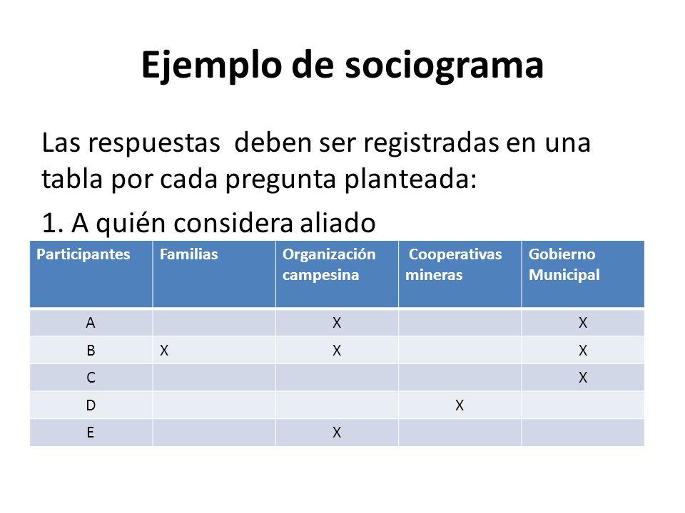 Ejemplo de sociograma Las respuestas deben ser registradas en una tabla por cada pregunta planteada: 1. A quién considera aliado