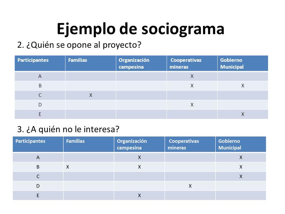 Ejemplo de sociograma 2. ¿Quién se opone al proyecto 3. ¿A quién no le interesa Participantes. Familias.