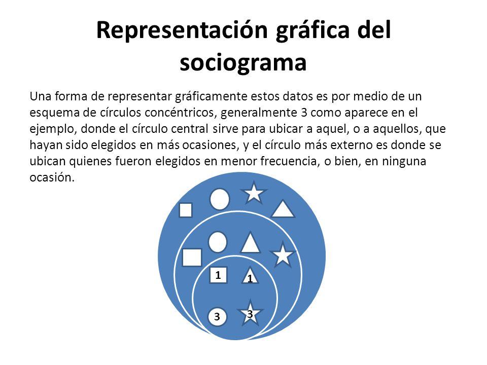 Representación gráfica del sociograma