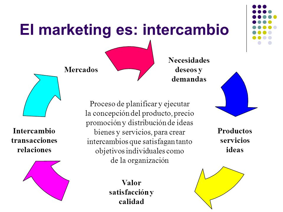 El marketing es: intercambio