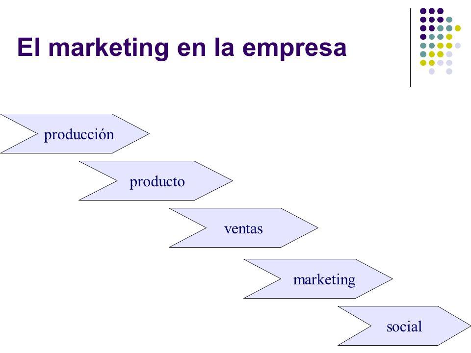 El marketing en la empresa