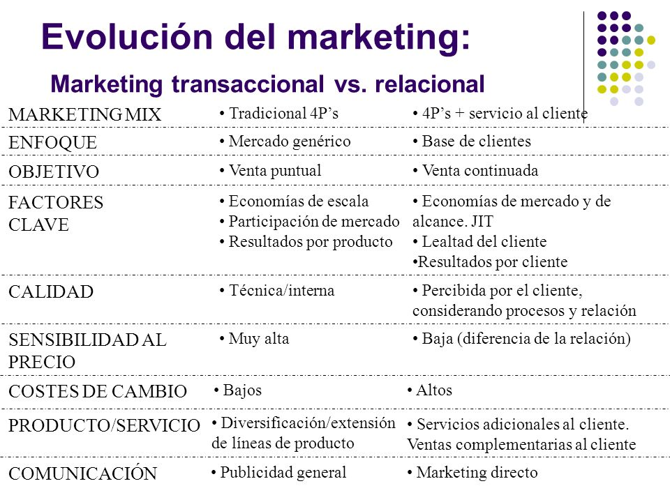Evolución del marketing: Marketing transaccional vs. relacional