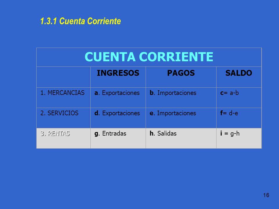 CUENTA CORRIENTE 1.3.1 Cuenta Corriente INGRESOS PAGOS SALDO