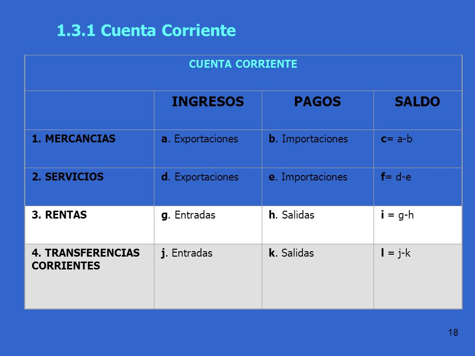 1.3.1 Cuenta Corriente INGRESOS PAGOS SALDO CUENTA CORRIENTE