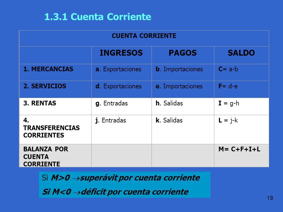 1.3.1 Cuenta Corriente INGRESOS PAGOS SALDO