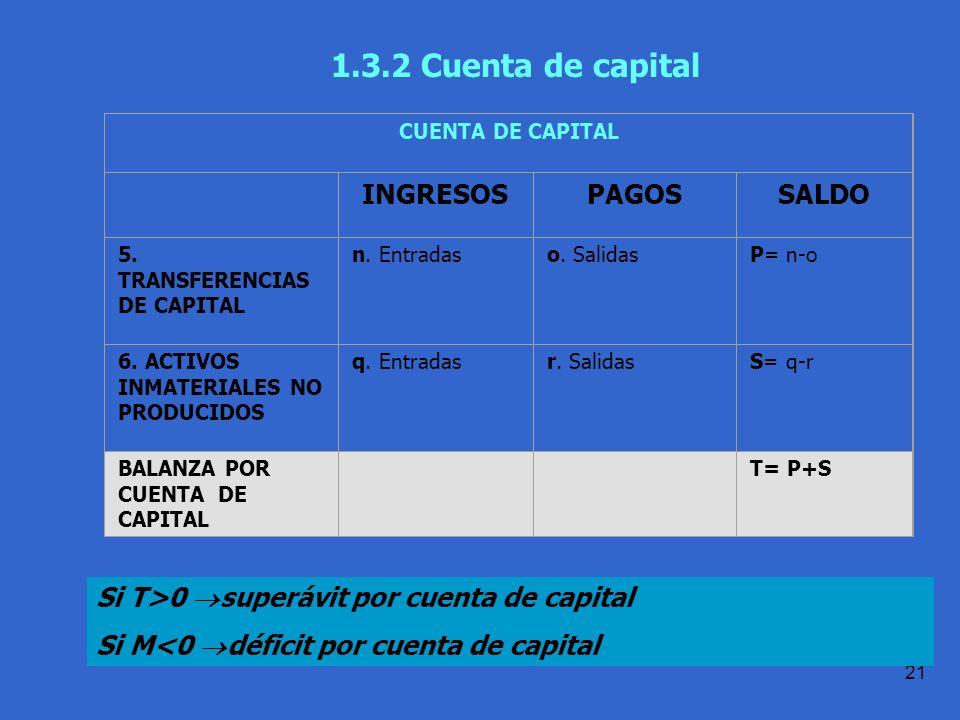 1.3.2 Cuenta de capital INGRESOS PAGOS SALDO