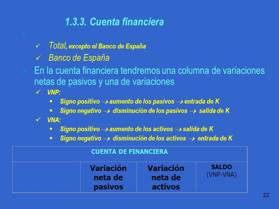 Variación neta de pasivos Variación neta de activos