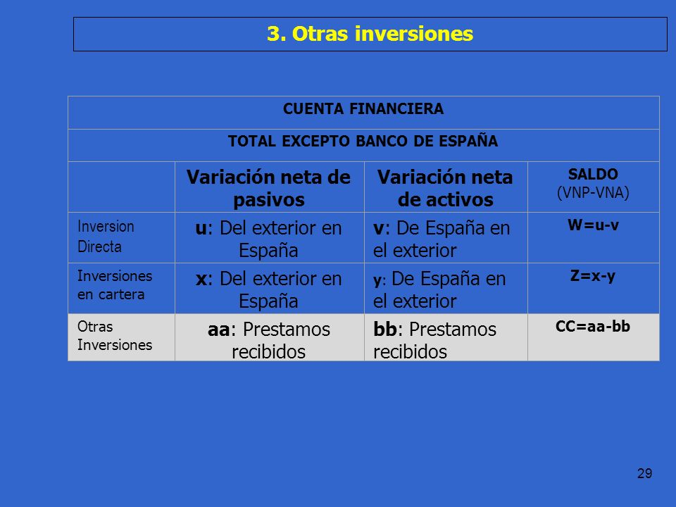 3. Otras inversiones Variación neta de pasivos