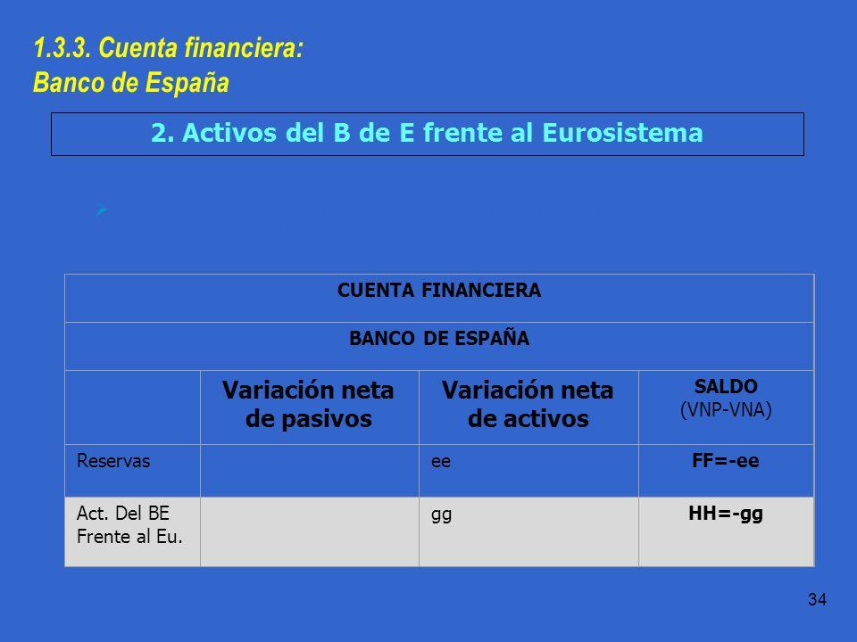 1.3.3. Cuenta financiera: Banco de España