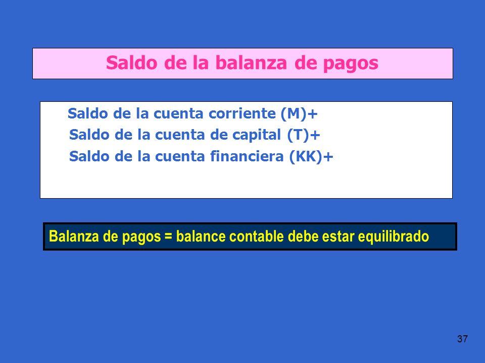 Saldo de la balanza de pagos