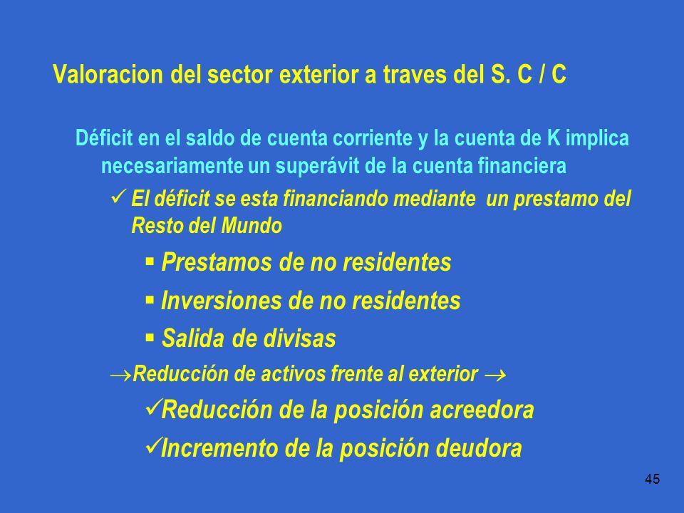 Valoracion del sector exterior a traves del S. C / C