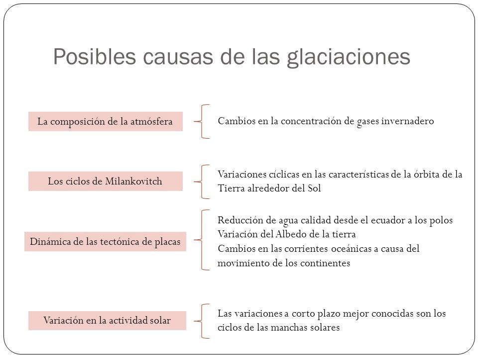 Posibles causas de las glaciaciones