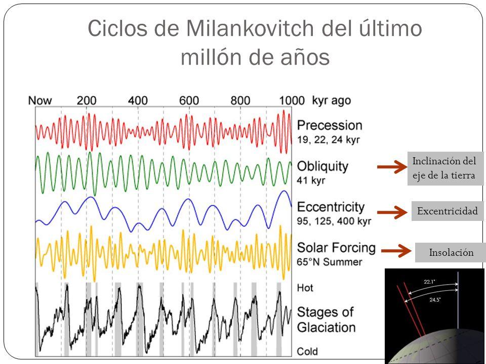 Ciclos de Milankovitch del último millón de años