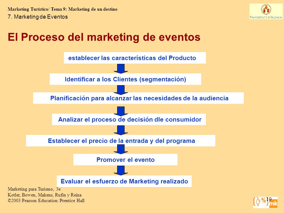 El Proceso del marketing de eventos