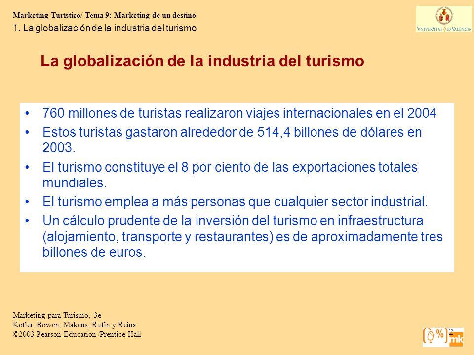 La globalización de la industria del turismo