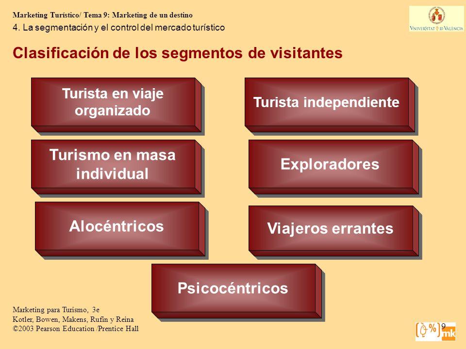 Clasificación de los segmentos de visitantes