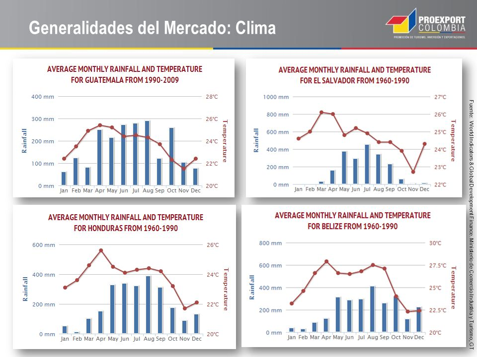 Generalidades del Mercado: Clima