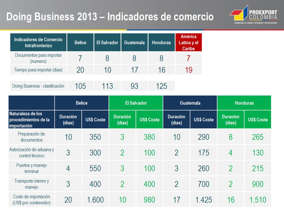 Doing Business 2013 – Indicadores de comercio