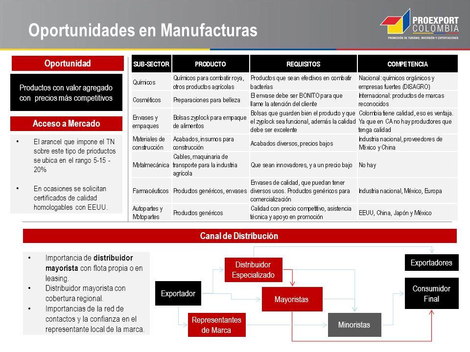 Oportunidades en Manufacturas