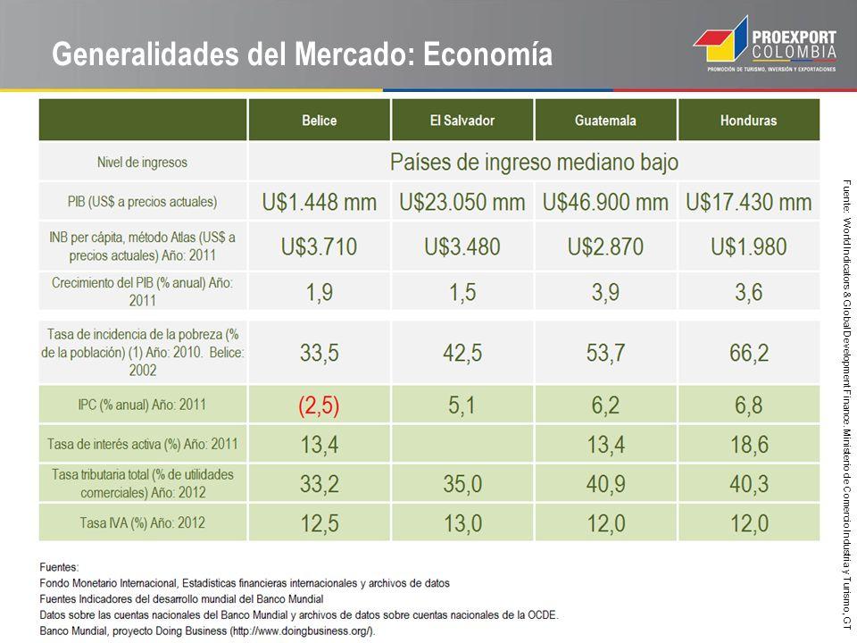 Generalidades del Mercado: Economía