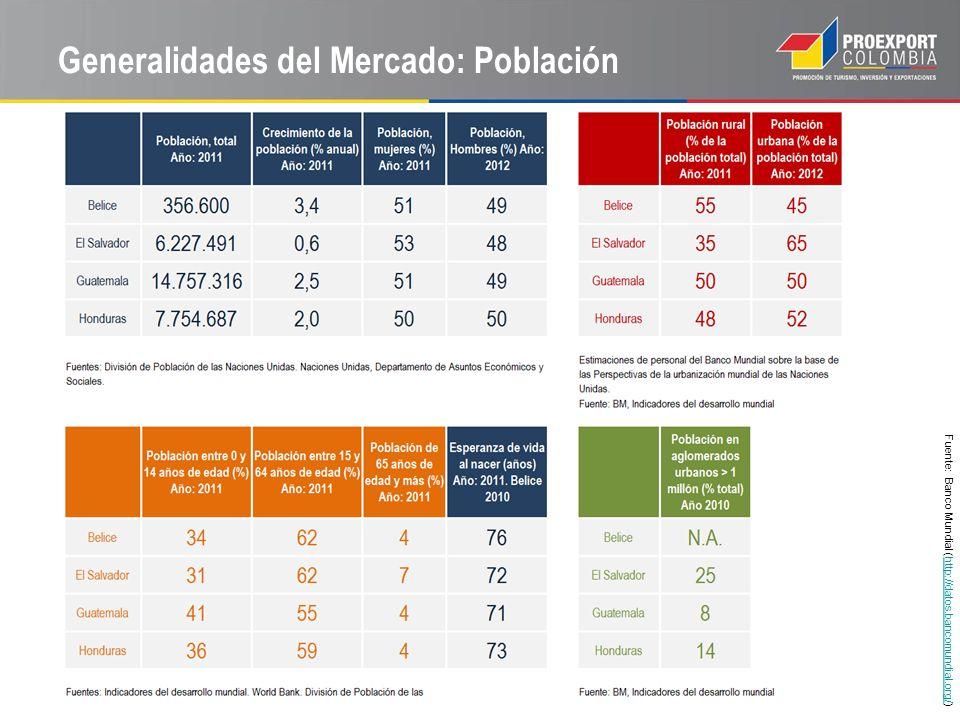 Generalidades del Mercado: Población