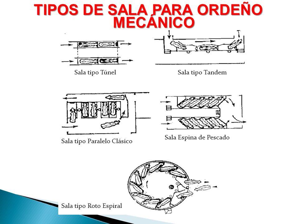 TIPOS DE SALA PARA ORDEÑO MECÁNICO