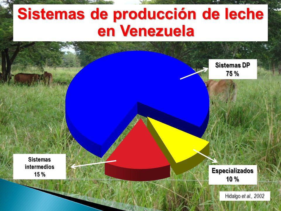 Sistemas de producción de leche en Venezuela