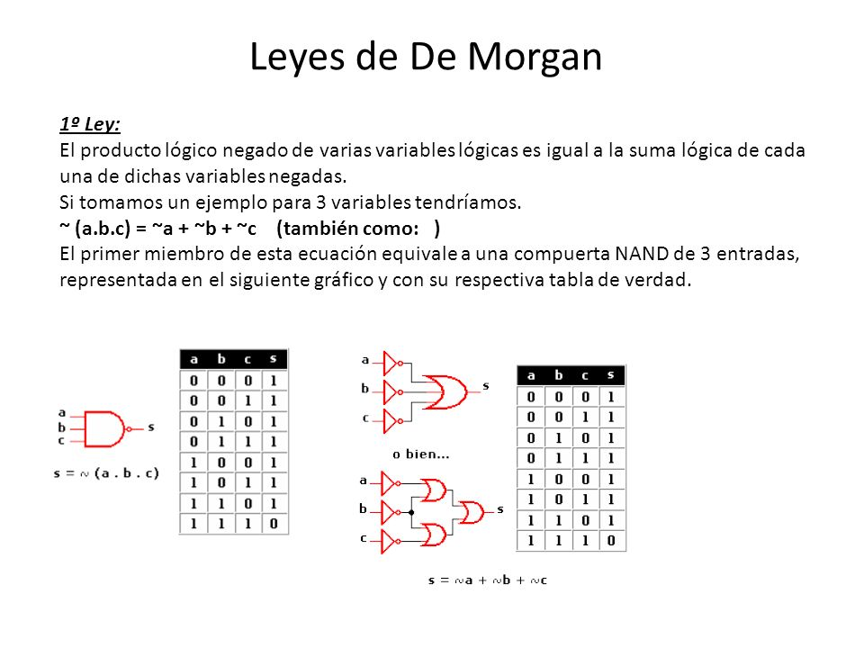Leyes de De Morgan 1º Ley: