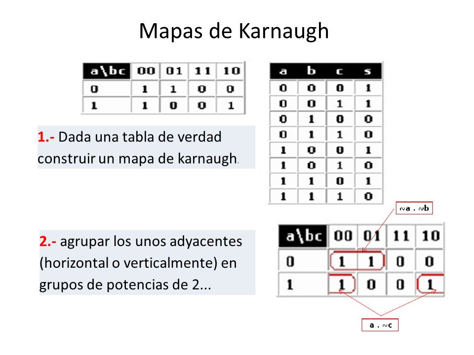 Mapas de Karnaugh 1.- Dada una tabla de verdad construir un mapa de karnaugh.