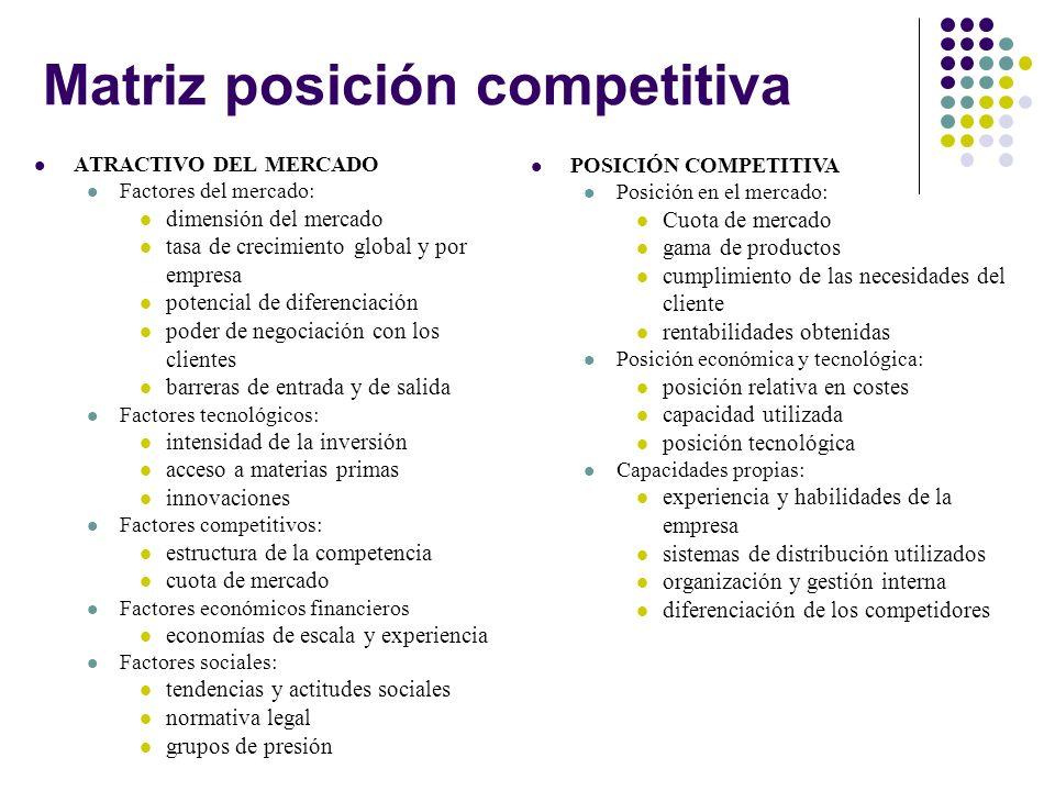 Matriz posición competitiva